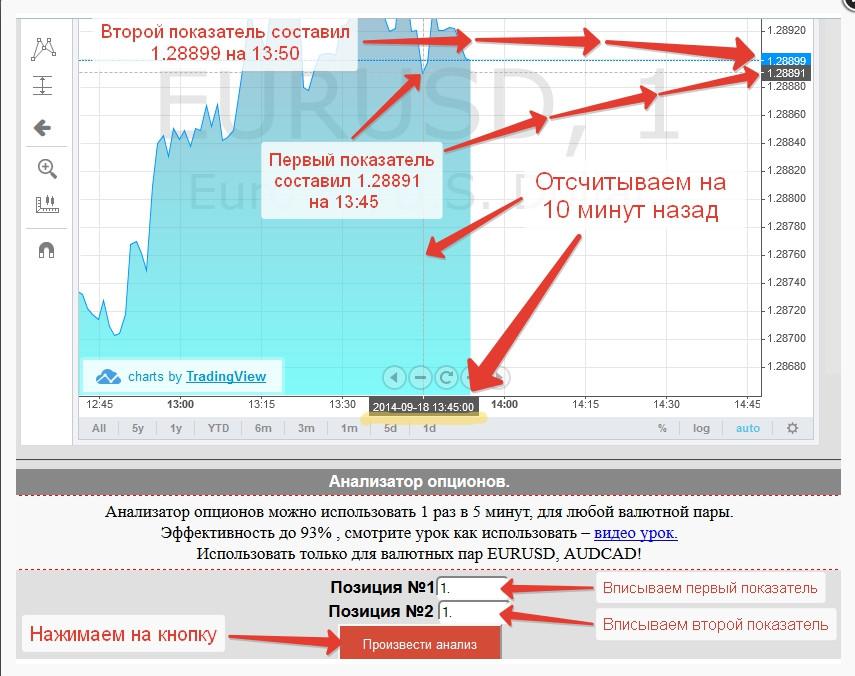 Опцион На Рубли